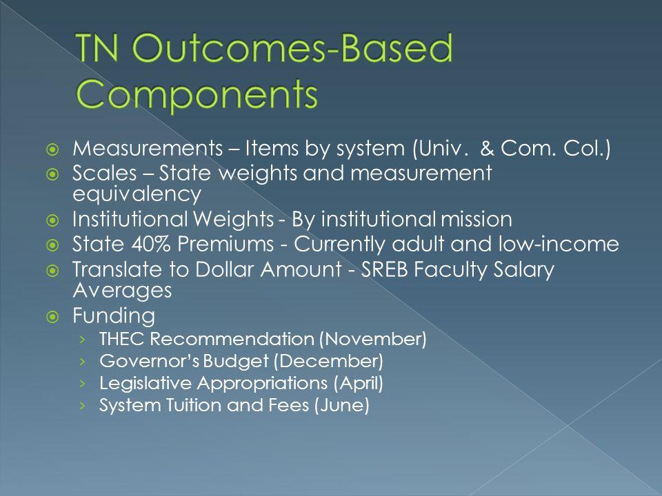  Measurements – Items by system (Univ.& Com.