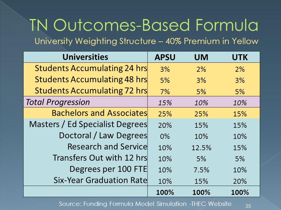 25 TN Outcomes-Based Formula University Weighting Structure – 40% Premium in Yellow Universities APSUUMUTK Students Accumulating 24 hrs 3%2% Students Accumulating 48 hrs 5%3% Students Accumulating 72 hrs 7%5% Total Progression 15%10% Bachelors and Associates 25% 15% Masters / Ed Specialist Degrees 20%15% Doctoral / Law Degrees 0%10% Research and Service 10%12.5%15% Transfers Out with 12 hrs 10%5% Degrees per 100 FTE 10%7.5%10% Six-Year Graduation Rate 10%15%20% 100% Source: Funding Formula Model Simulation -THEC Website