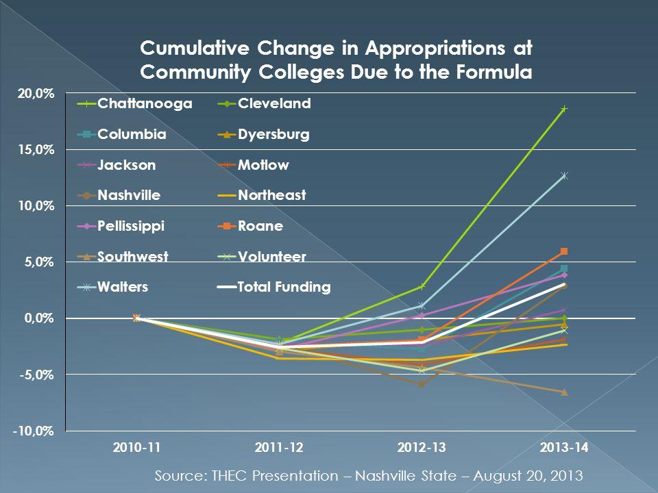 Source: THEC Presentation – Nashville State – August 20, 2013