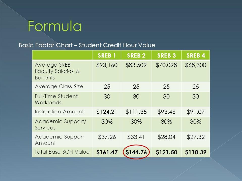 SREB 1SREB 2SREB 3SREB 4 Average SREB Faculty Salaries & Benefits $93,160$83,509$70,098$68,300 Average Class Size 25 Full-Time Student Workloads 30 Instruction Amount $124.21$111.35$93.46$91.07 Academic Support/ Services 30% Academic Support Amount $37.26$33.41$28.04$27.32 Total Base SCH Value $161.47$144.76$121.50$118.39 Basic Factor Chart – Student Credit Hour Value