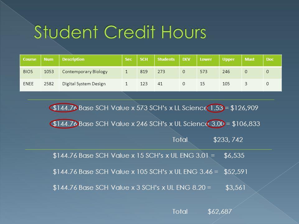 $144.76 Base SCH Value x 573 SCH's x LL Science 1.53 = $126,909 $144.76 Base SCH Value x 246 SCH's x UL Science 3.00 = $106,833 Total $233, 742 $144.76 Base SCH Value x 15 SCH's x UL ENG 3.01 = $6,535 $144.76 Base SCH Value x 105 SCH's x UL ENG 3.46 = $52,591 $144.76 Base SCH Value x 3 SCH's x UL ENG 8.20 = $3,561 Total $62,687 CourseNumDescriptionSecSCHStudentsDEVLowerUpperMastDoc BIOS1053Contemporary Biology1819273057324600 ENEE2582Digital System Design11234101510530