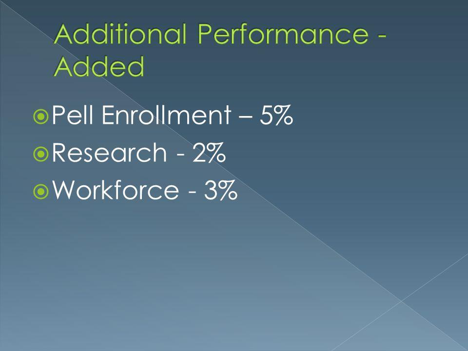  Pell Enrollment – 5%  Research - 2%  Workforce - 3%