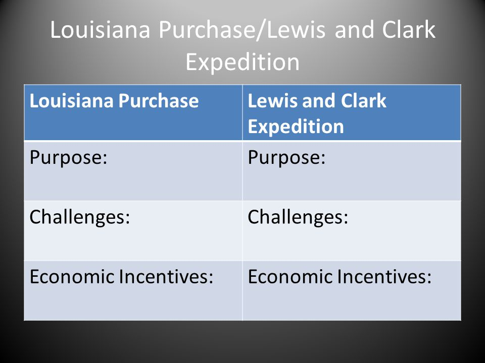 Louisiana Purchase/Lewis and Clark Expedition Louisiana PurchaseLewis and Clark Expedition Purpose: Challenges: Economic Incentives: