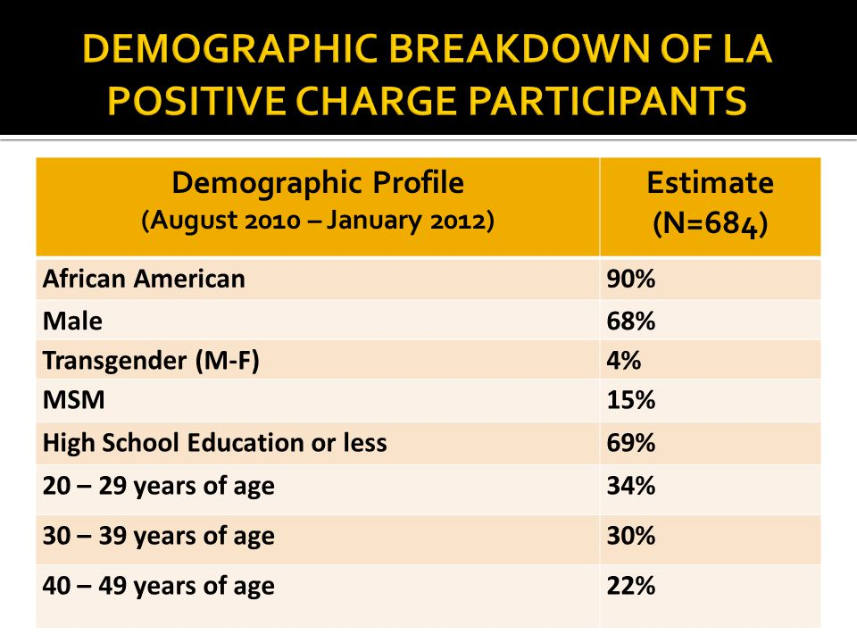 Demographic Profile (August 2010 – January 2012) Estimate (N=684) African American90% Male68% Transgender (M-F)4% MSM15% High School Education or less69% 20 – 29 years of age34% 30 – 39 years of age30% 40 – 49 years of age22%