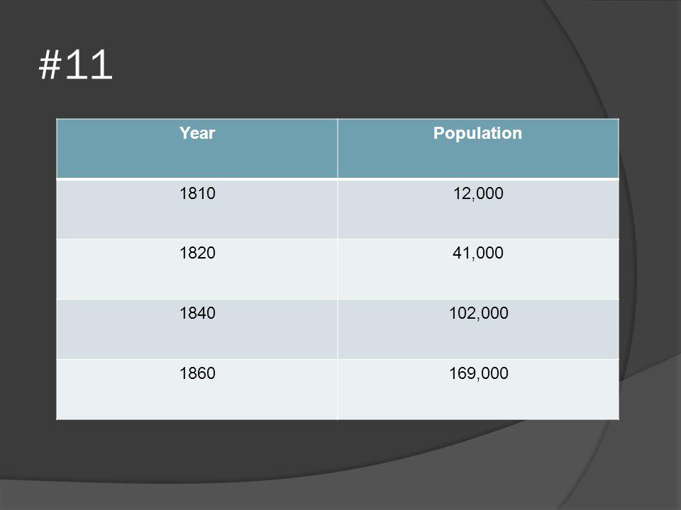 #11 YearPopulation 181012,000 182041,000 1840102,000 1860169,000