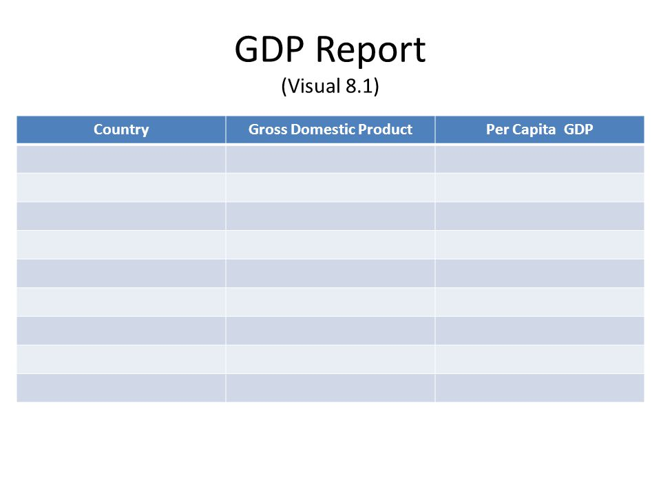 GDP Report (Visual 8.1) CountryGross Domestic ProductPer Capita GDP