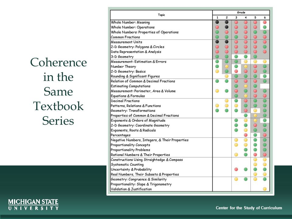Center for the Study of Curriculum Coherence in the Same Textbook Series