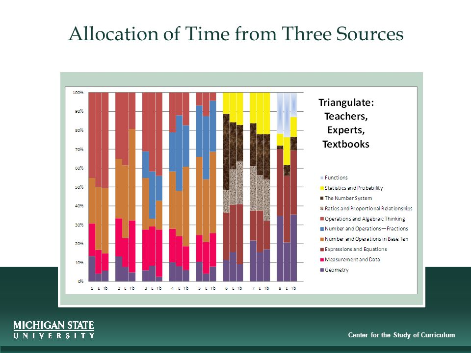 Center for the Study of Curriculum Allocation of Time from Three Sources