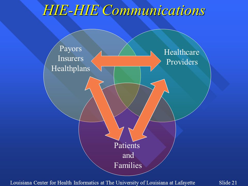 Louisiana Center for Health Informatics at The University of Louisiana at LafayetteSlide 21 HIE-HIE Communications Healthcare Providers Patients and Families Payors Insurers Healthplans