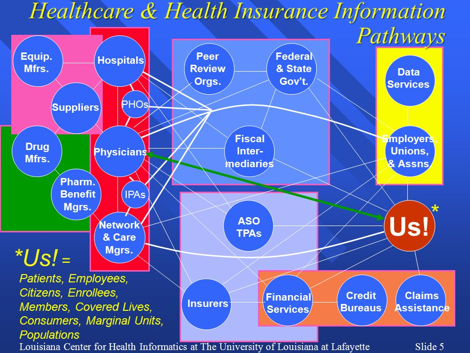 Louisiana Center for Health Informatics at The University of Louisiana at LafayetteSlide 6 2. Information Technology Applications (especially HIEs) are Essential Enablers for Implementation of Health Insurance Reforms The U.
