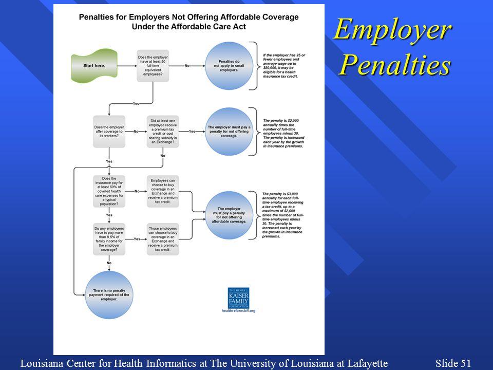 Louisiana Center for Health Informatics at The University of Louisiana at LafayetteSlide 51 Employer Penalties
