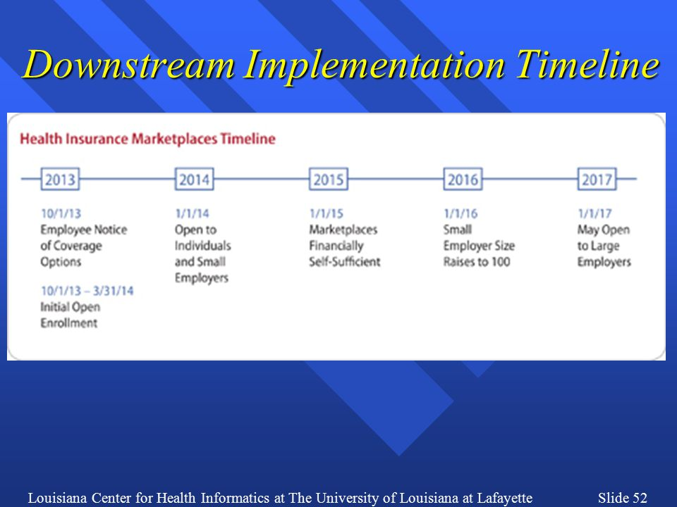 Louisiana Center for Health Informatics at The University of Louisiana at LafayetteSlide 52 Downstream Implementation Timeline
