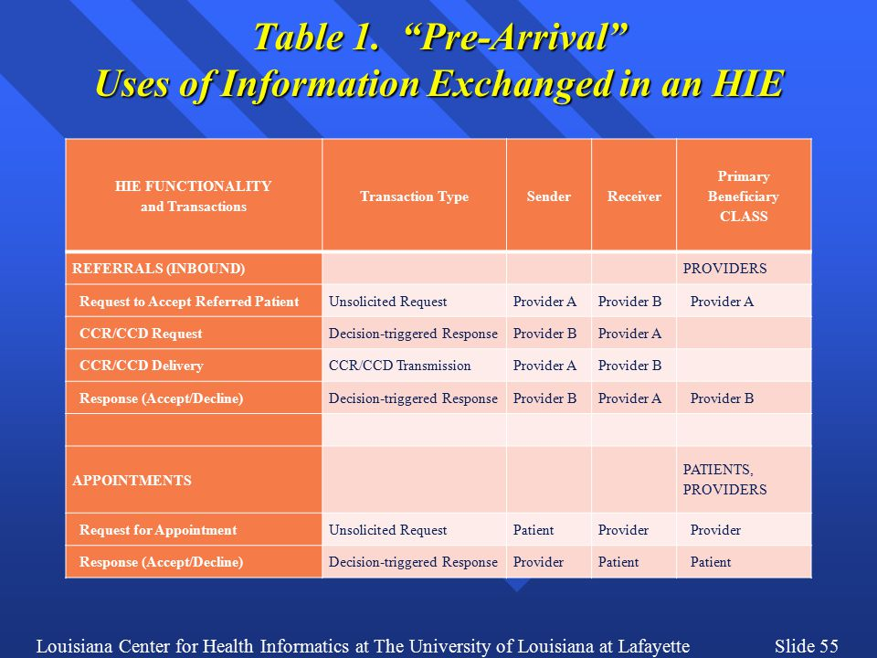 Louisiana Center for Health Informatics at The University of Louisiana at LafayetteSlide 55 Table 1.