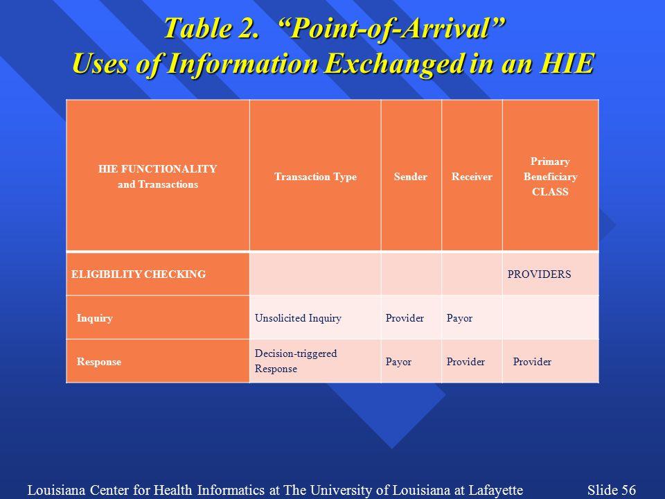 Louisiana Center for Health Informatics at The University of Louisiana at LafayetteSlide 56 Table 2.