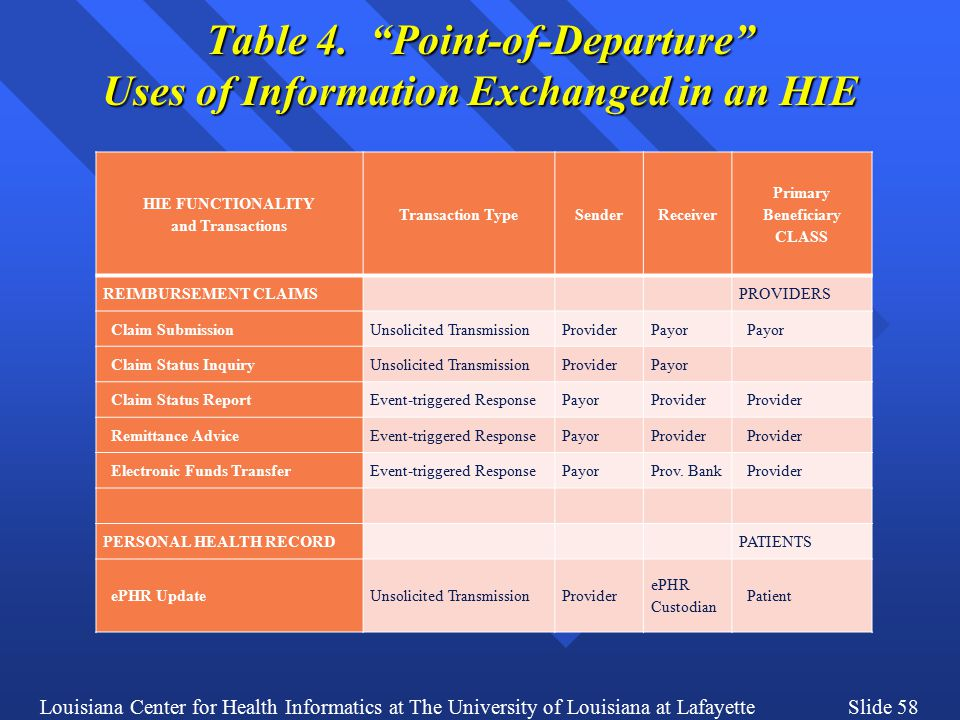 Louisiana Center for Health Informatics at The University of Louisiana at LafayetteSlide 58 Table 4.