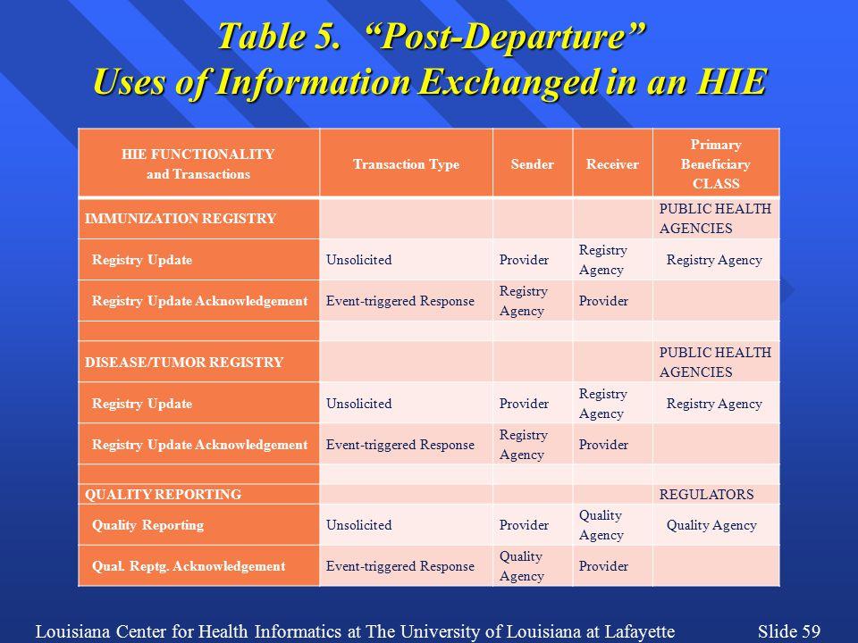 Louisiana Center for Health Informatics at The University of Louisiana at LafayetteSlide 59 Table 5.