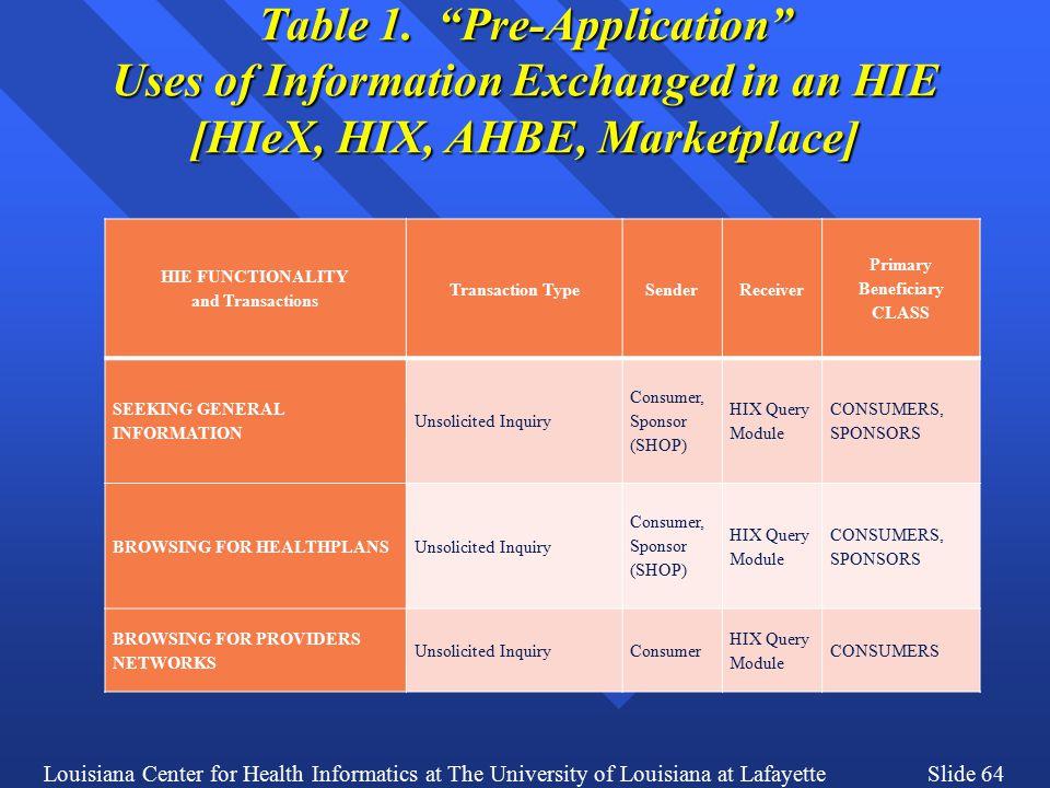 Louisiana Center for Health Informatics at The University of Louisiana at LafayetteSlide 64 Table 1.