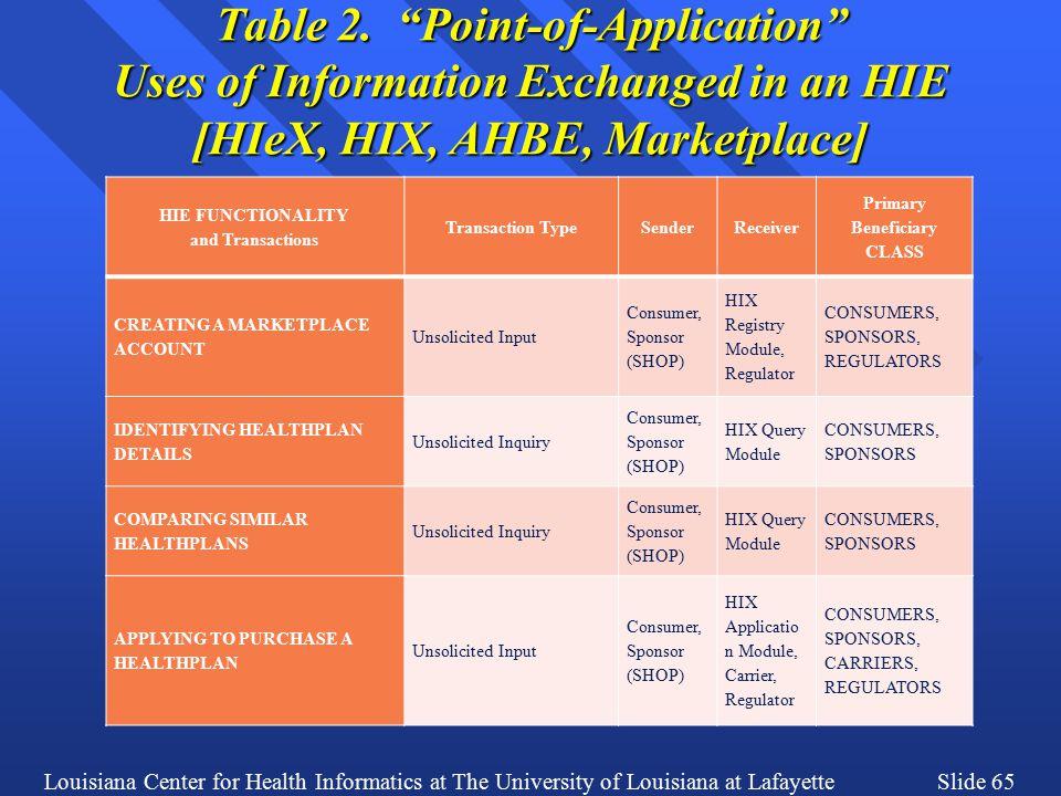 Louisiana Center for Health Informatics at The University of Louisiana at LafayetteSlide 65 Table 2.