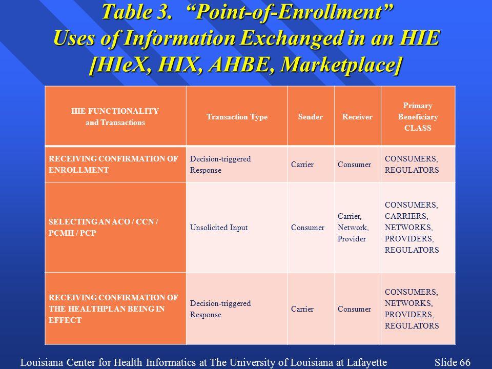 Louisiana Center for Health Informatics at The University of Louisiana at LafayetteSlide 66 Table 3.