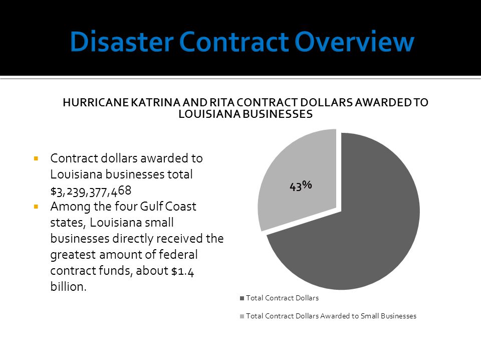  Contract dollars awarded to Louisiana businesses total $3,239,377,468  Among the four Gulf Coast states, Louisiana small businesses directly receiv