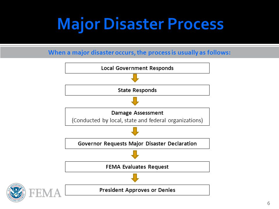 When a major disaster occurs, the process is usually as follows: Local Government Responds State Responds Damage Assessment (Conducted by local, state and federal organizations) Governor Requests Major Disaster Declaration FEMA Evaluates Request President Approves or Denies 6