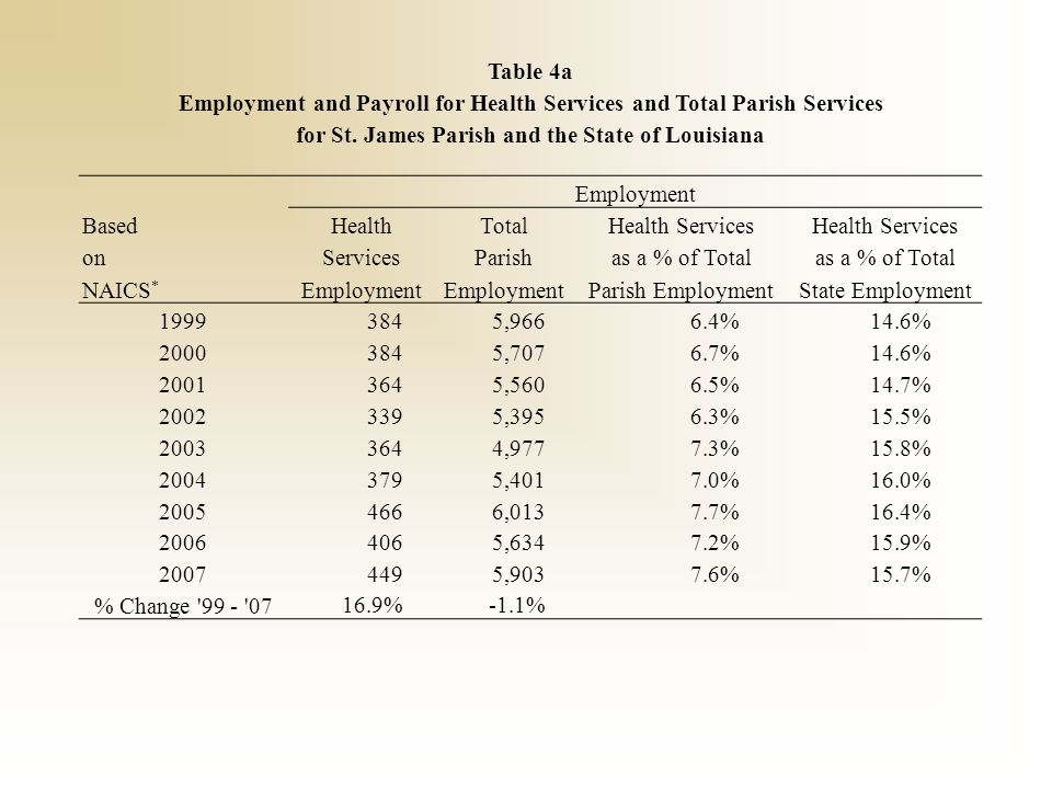 Table 4a Employment and Payroll for Health Services and Total Parish Services for St. James Parish and the State of Louisiana Employment BasedHealthTo