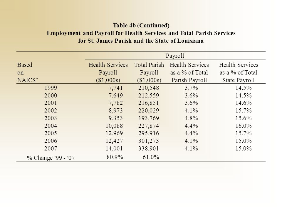 Table 4b (Continued) Employment and Payroll for Health Services and Total Parish Services for St. James Parish and the State of Louisiana Payroll Base