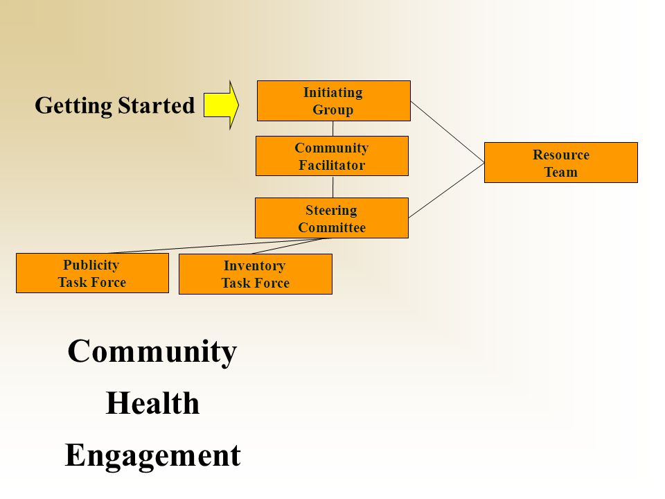 Getting Started Inventory Task Force Community Health Engagement Publicity Task Force Community Facilitator Resource Team Steering Committee Initiatin