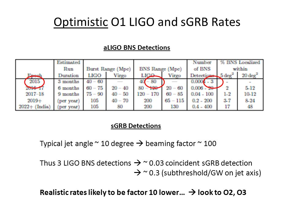 Optimistic O1 LIGO and sGRB Rates aLIGO BNS Detections sGRB Detections Typical jet angle ~ 10 degree  beaming factor ~ 100 Thus 3 LIGO BNS detections  ~ 0.03 coincident sGRB detection  ~ 0.3 (subthreshold/GW on jet axis) Realistic rates likely to be factor 10 lower…  look to O2, O3
