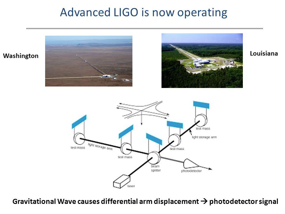 Advanced LIGO Sensitivity Goal Factor 10 lower noise at high frequency Higher power laser Factor 10 lower noise at low frequency Active seismic isolation Factor 6 lower cutoff frequency Multiple suspensions in series Advanced LIGO Initial LIGO BNS range 20 Mpc Advanced LIGO BNS range 200 Mpc (Washington 28 Mpc, Louisiana 68 Mpc)