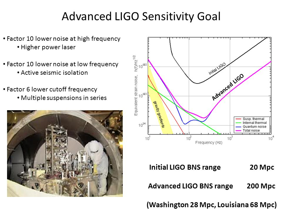 Advanced LIGO Sensitivity Goal Factor 10 lower noise at high frequency Higher power laser Factor 10 lower noise at low frequency Active seismic isolation Factor 6 lower cutoff frequency Multiple suspensions in series Advanced LIGO Initial LIGO BNS range 20 Mpc Advanced LIGO BNS range 200 Mpc (Washington 28 Mpc, Louisiana 68 Mpc)