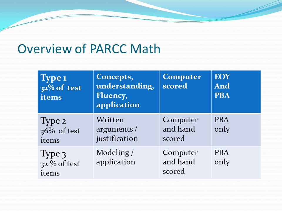 Overview of PARCC Math Type 1 32% of test items Concepts, understanding, Fluency, application Computer scored EOY And PBA Type 2 36% of test items Written arguments / justification Computer and hand scored PBA only Type 3 32 % of test items Modeling / application Computer and hand scored PBA only