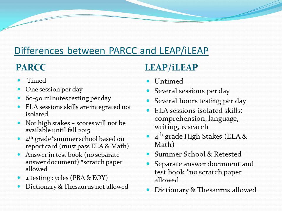 Differences between PARCC and LEAP/iLEAP PARCC LEAP/iLEAP Timed One session per day 60-90 minutes testing per day ELA sessions skills are integrated not isolated Not high stakes – scores will not be available until fall 2015 4 th grade*summer school based on report card (must pass ELA & Math) Answer in test book (no separate answer document) *scratch paper allowed 2 testing cycles (PBA & EOY) Dictionary & Thesaurus not allowed Untimed Several sessions per day Several hours testing per day ELA sessions isolated skills: comprehension, language, writing, research 4 th grade High Stakes (ELA & Math) Summer School & Retested Separate answer document and test book *no scratch paper allowed Dictionary & Thesaurus allowed