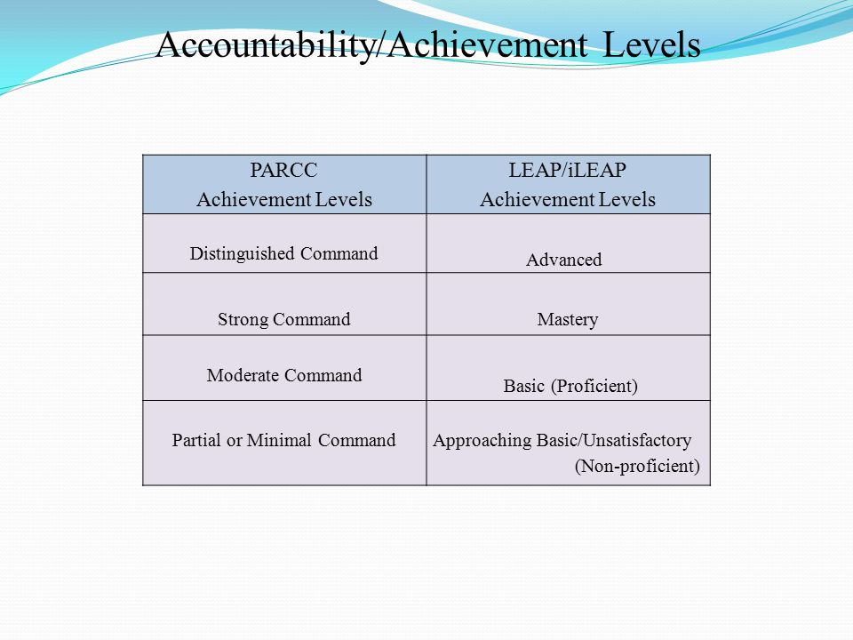 PARCC Achievement Levels LEAP/iLEAP Achievement Levels Distinguished Command Advanced Strong CommandMastery Moderate Command Basic (Proficient) Partial or Minimal CommandApproaching Basic/Unsatisfactory (Non-proficient) Accountability/Achievement Levels
