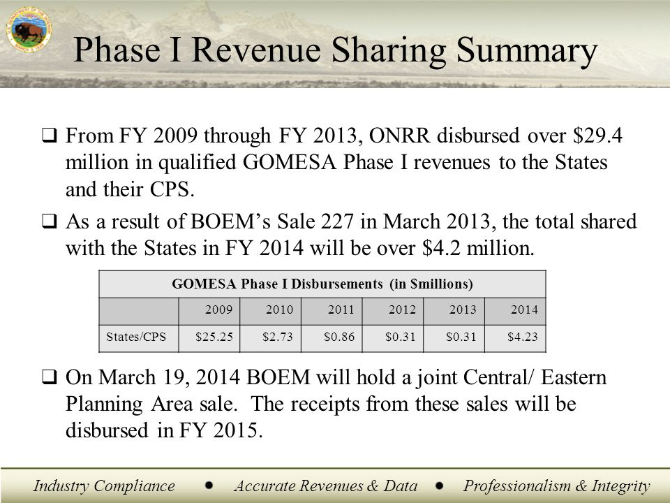 Industry ComplianceAccurate Revenues & DataProfessionalism & Integrity Phase I Revenue Sharing Summary  From FY 2009 through FY 2013, ONRR disbursed over $29.4 million in qualified GOMESA Phase I revenues to the States and their CPS.