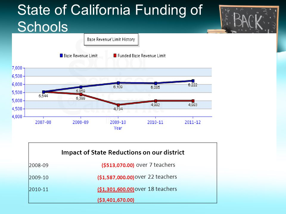 State of California Funding of Schools Impact of State Reductions on our district 2008-09($513,070.00) over 7 teachers 2009-10($1,587,000.00) over 22 teachers 2010-11($1,301,600.00) over 18 teachers ($3,401,670.00)