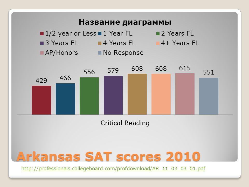 Arkansas SAT scores 2010 http://professionals.collegeboard.com/profdownload/AR_11_03_03_01.pdf