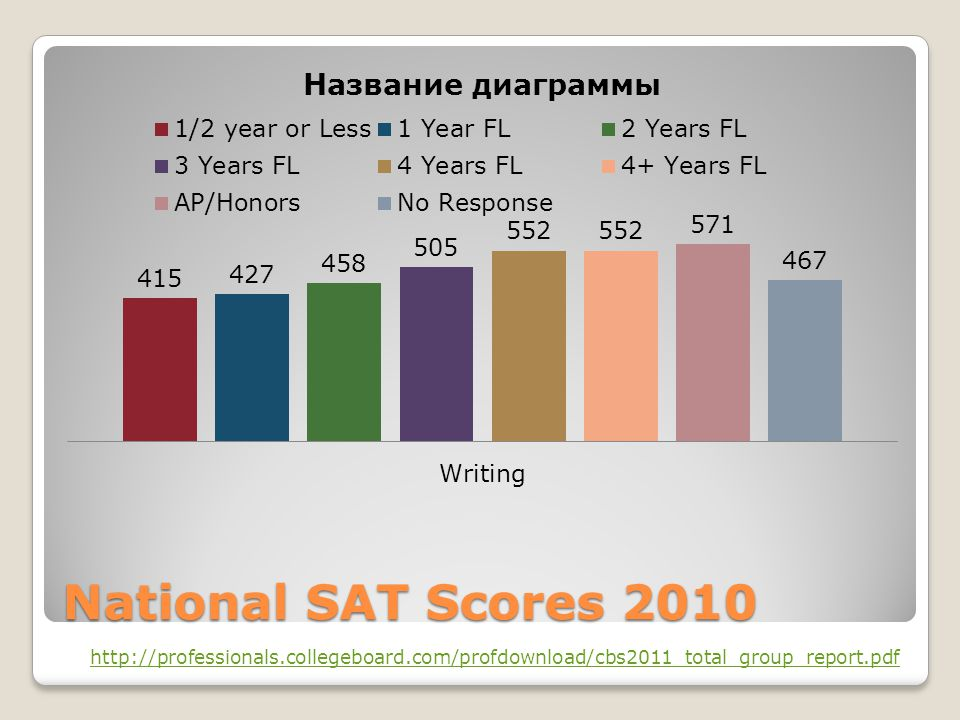 National SAT Scores 2010 http://professionals.collegeboard.com/profdownload/cbs2011_total_group_report.pdf