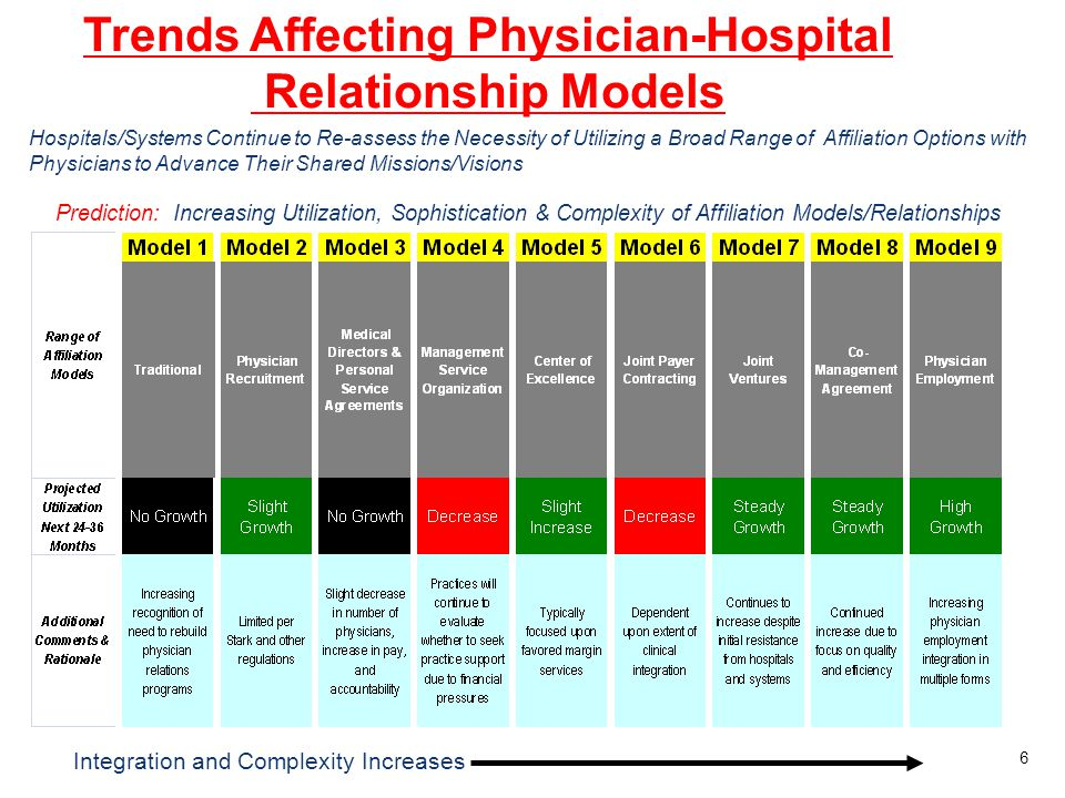 Trends Affecting Physician-Hospital Relationship Models Integration and Complexity Increases Prediction: Increasing Utilization, Sophistication & Comp