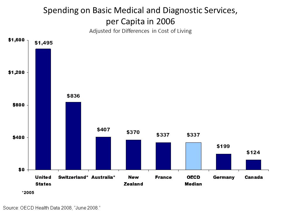Spending on Basic Medical and Diagnostic Services, per Capita in 2006 Adjusted for Differences in Cost of Living *2005 Source: OECD Health Data 2008, June 2008.