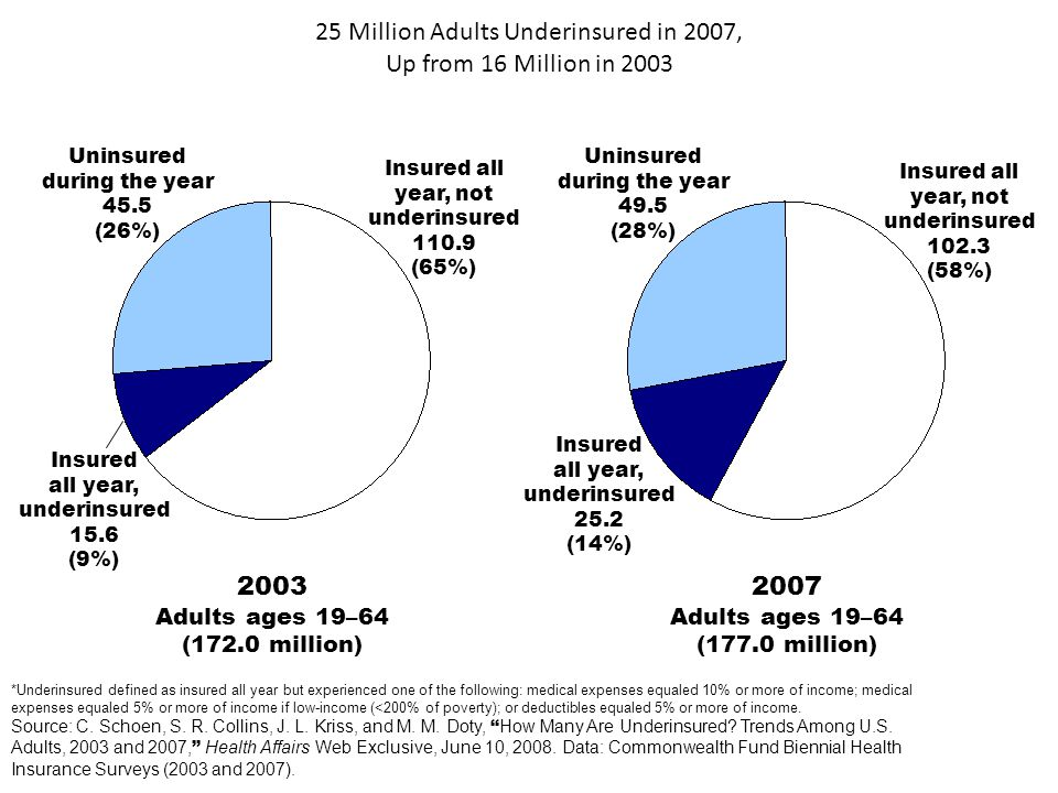 25 Million Adults Underinsured in 2007, Up from 16 Million in 2003 Uninsured during the year 49.5 (28%) Insured all year, not underinsured 102.3 (58%) Insured all year, underinsured 25.2 (14%) 2007 Adults ages 19–64 (177.0 million) Uninsured during the year 45.5 (26%) Insured all year, not underinsured 110.9 (65%) Insured all year, underinsured 15.6 (9%) 2003 Adults ages 19–64 (172.0 million) *Underinsured defined as insured all year but experienced one of the following: medical expenses equaled 10% or more of income; medical expenses equaled 5% or more of income if low-income (<200% of poverty); or deductibles equaled 5% or more of income.
