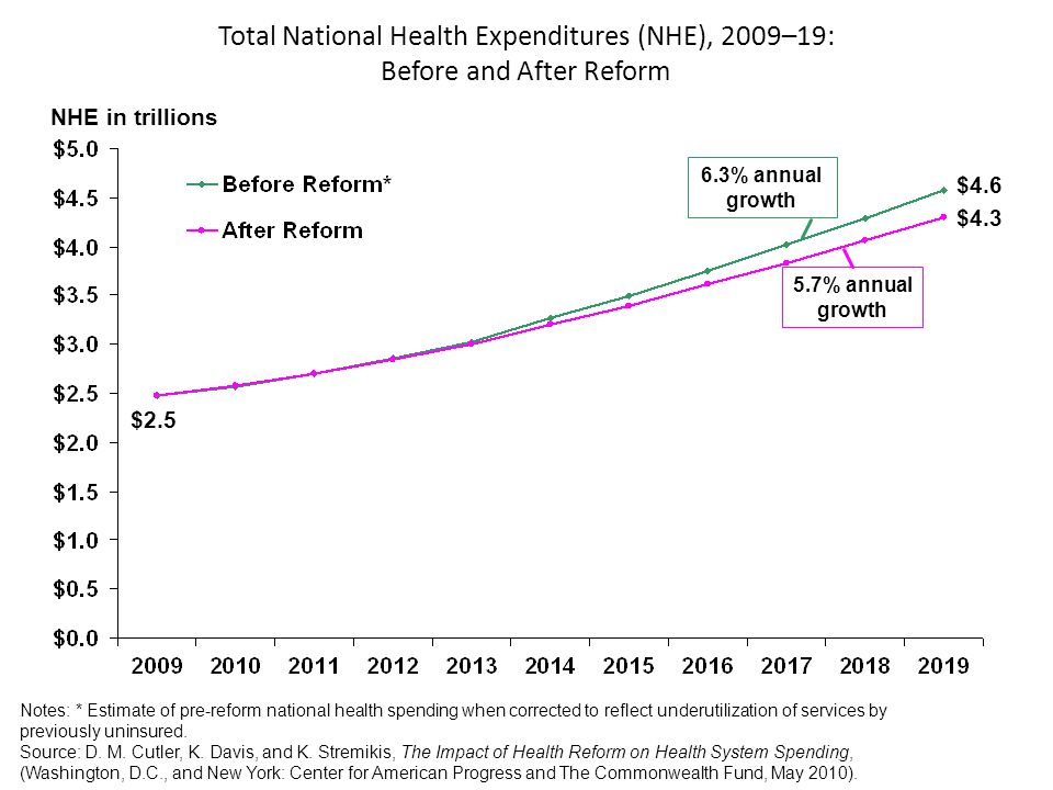 Total National Health Expenditures (NHE), 2009–19: Before and After Reform NHE in trillions Notes: * Estimate of pre-reform national health spending when corrected to reflect underutilization of services by previously uninsured.