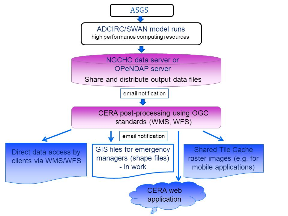 Direct data access by clients via WMS/WFS ASGS NGCHC data server or OPeNDAP server Share and distribute output data files CERA web application Shared Tile Cache raster images (e.g.