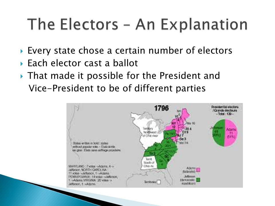  Every state chose a certain number of electors  Each elector cast a ballot  That made it possible for the President and Vice-President to be of different parties