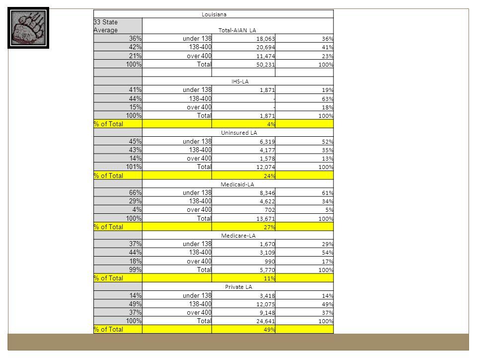 Louisiana 33 State Average Total-AIAN LA 36% under 138 18,06336% 42% 138-400 20,69441% 21% over 400 11,47423% 100% Total 50,231100% IHS-LA 41% under 1