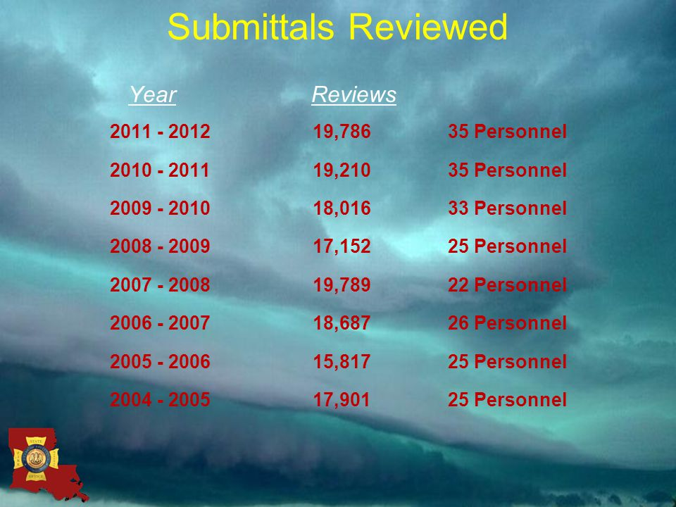 Submittals Reviewed Year Reviews 2011 - 201219,78635 Personnel 2010 - 201119,21035 Personnel 2009 - 201018,01633 Personnel 2008 - 2009 17,15225 Personnel 2007 - 2008 19,78922 Personnel 2006 - 200718,68726 Personnel 2005 - 2006 15,81725 Personnel 2004 - 200517,90125 Personnel