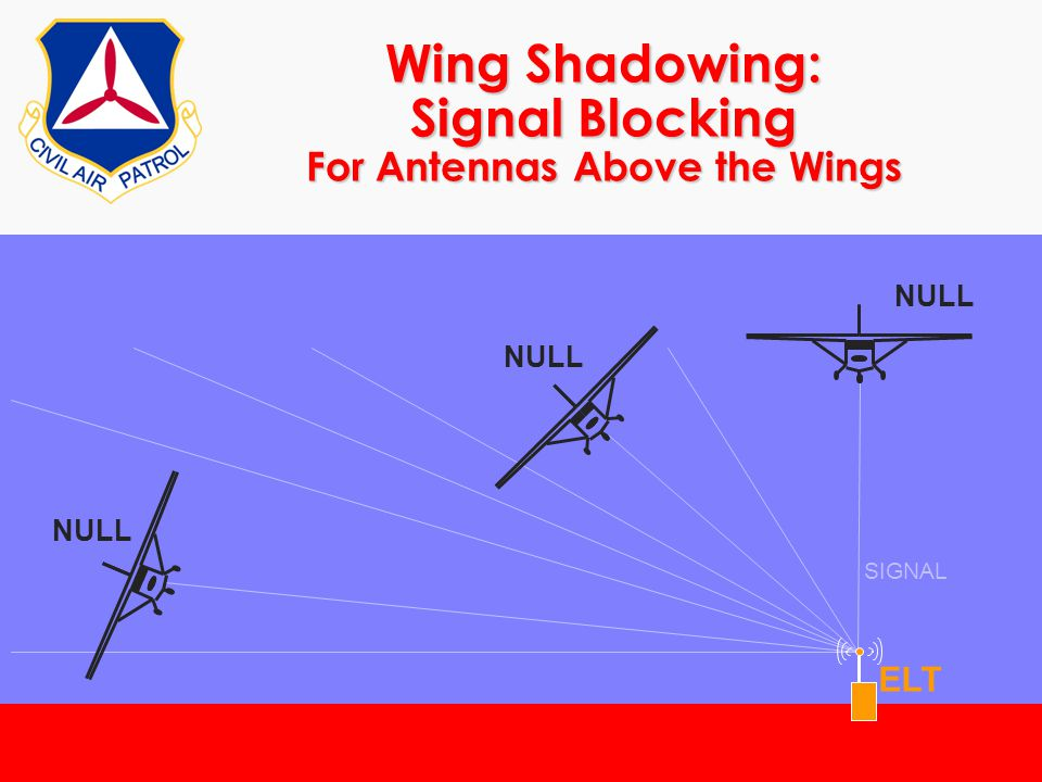 ©2000 Scott E. Lanis163 Wing Shadowing: Signal Blocking For Antennas Above the Wings SIGNAL ELT NULL