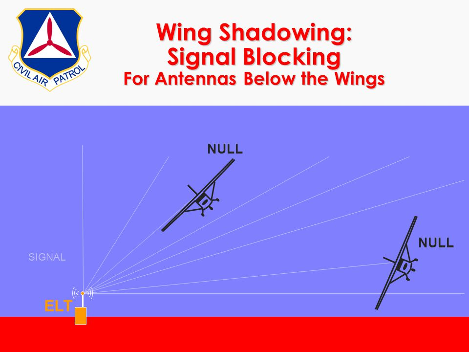 ©2000 Scott E. Lanis165 Wing Shadowing: Signal Blocking For Antennas Below the Wings SIGNAL ELT NULL