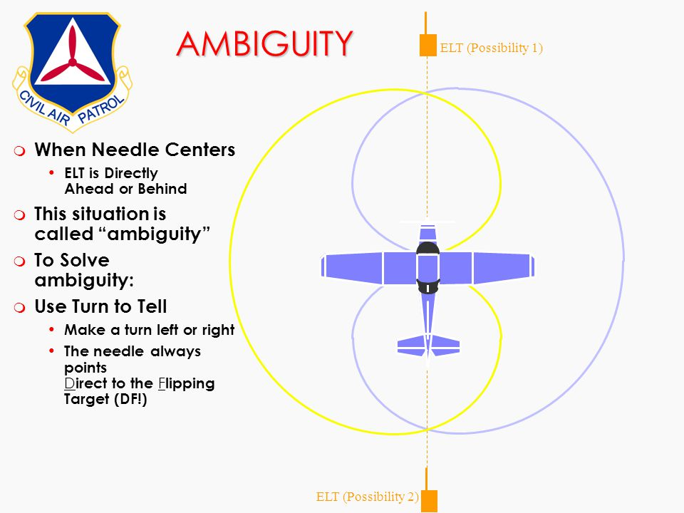 "AMBIGUITY ELT (Possibility 1) ELT (Possibility 2) m When Needle Centers ELT is Directly Ahead or Behind m This situation is called ""ambiguity"" m To So"