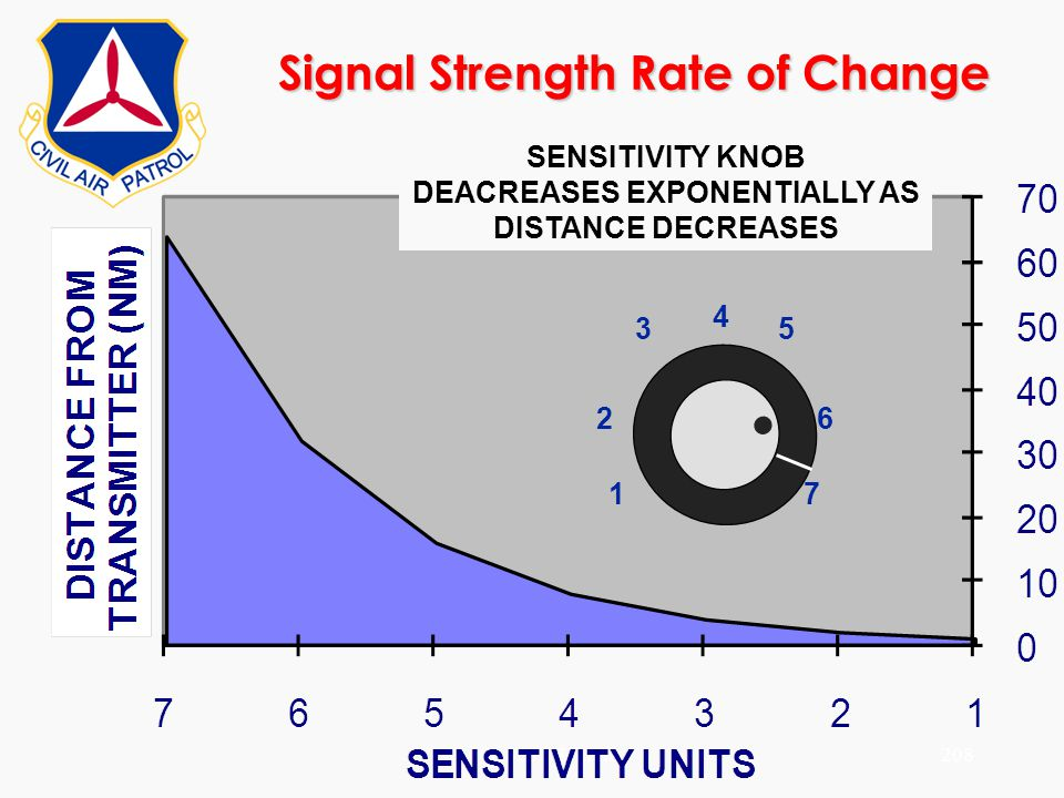 ©2000 Scott E. Lanis208 Signal Strength Rate of Change SENSITIVITY KNOB DEACREASES EXPONENTIALLY AS DISTANCE DECREASES 1 2 345 6 7